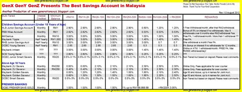 Best Savings Account Rates Student Financial Management The Best Savings Account In