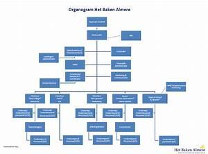 organogram of a school With organograms templates