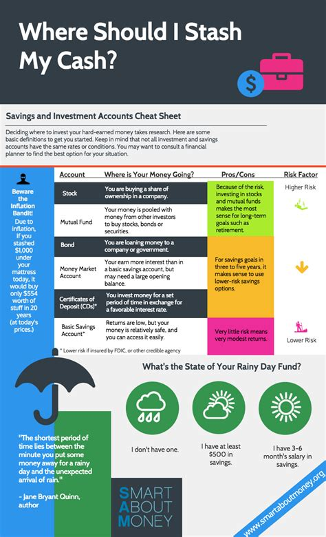 Home Design Cheats For Money by Savings And Investment Accounts Sheet Smart About