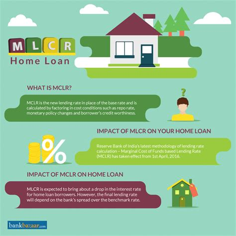 mclr marginal cost  funds based lending rate current