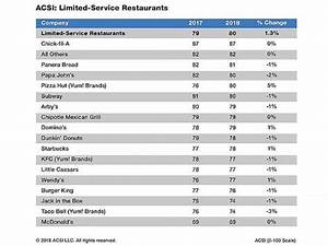 Chick-Fil-A named the #1 fast-food restaurant in America