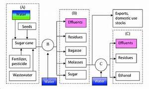 Process Of Sugar