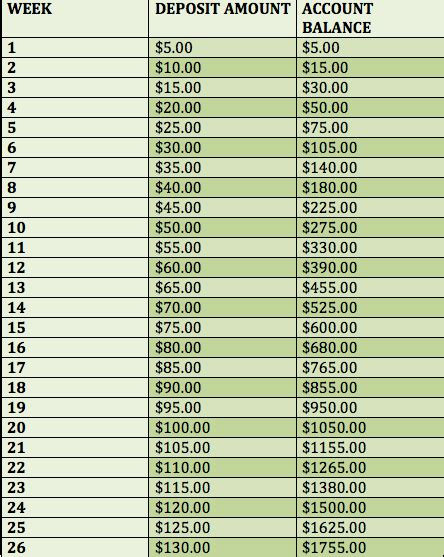 bi weekly money challenge money challenge saving madambition