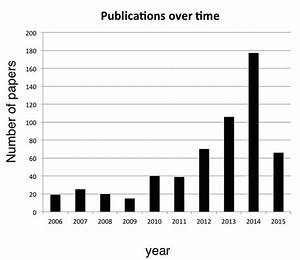 Advances In Understanding  U2013 Genetic Basis Of Intellectual