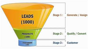 Sales funnel salesgayan for Lead funnel template