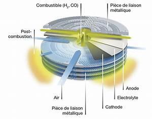Fonctionnement Pile à Combustible : 2 principe de fonctionnement gaz naturel ~ Medecine-chirurgie-esthetiques.com Avis de Voitures