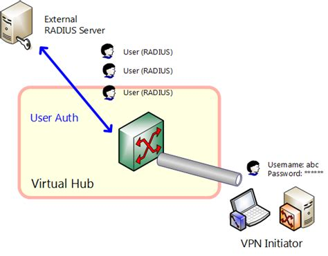 2.2 User Authentication