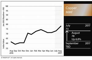 Steel Price Increase Chart Copper Mmi Metal Continues Banner 2017 Steel Aluminum