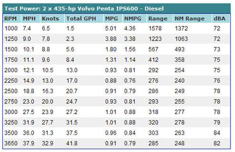 Boat Engine Hours Vs Miles by New Volvo Penta Ips For Bigger Boats