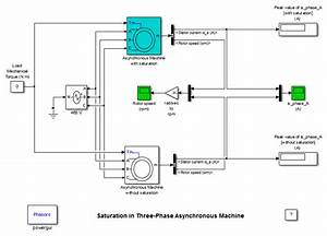 Model The Dynamics Of Three-phase Asynchronous Machine  Also Known As Induction Machine