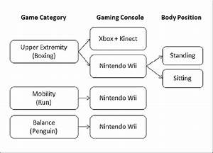 Block Diagram Showing The Games Played Using The 2 Gaming