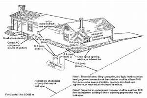 Propane Tank Location
