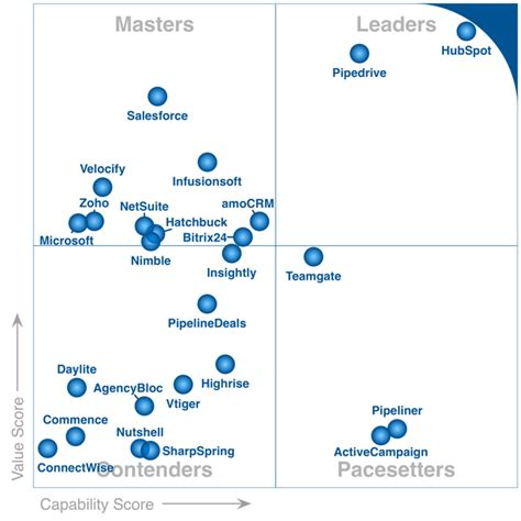 gartner launches frontrunners a new type of quadrant