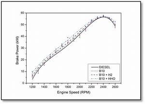 Brake Power Versus Engine Speed