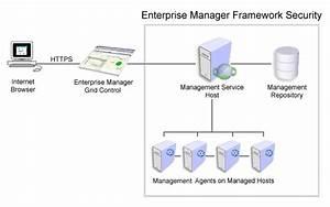 2 Enterprise Manager Security