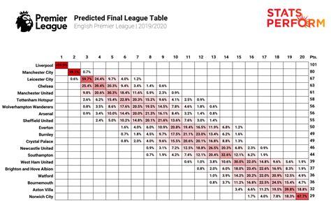 45SNG: La Liga Table Results Stats Form