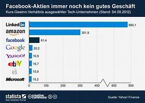 Kurs Gewinn Verhältnis Berechnen : infografik facebook aktien immer noch kein gutes gesch ft statista ~ Themetempest.com Abrechnung