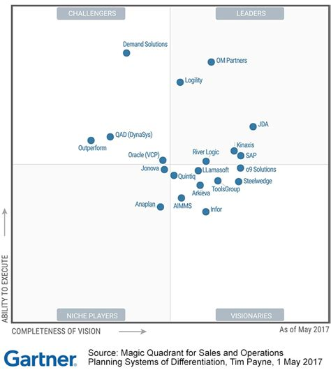 2017 gartner magic quadrant for s op system of
