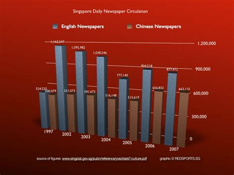 audit bureau of circulation newspapers and television decline while use goes up