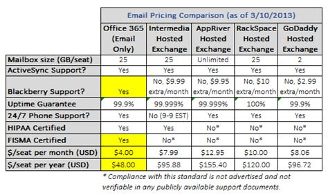 Office 365 Mail Pricing by Why Office 365 Beats Hosted Exchange For Small Business Email