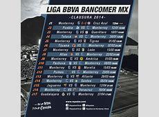 Calendario del Clausura 2014 en la Liga Bancomer MX