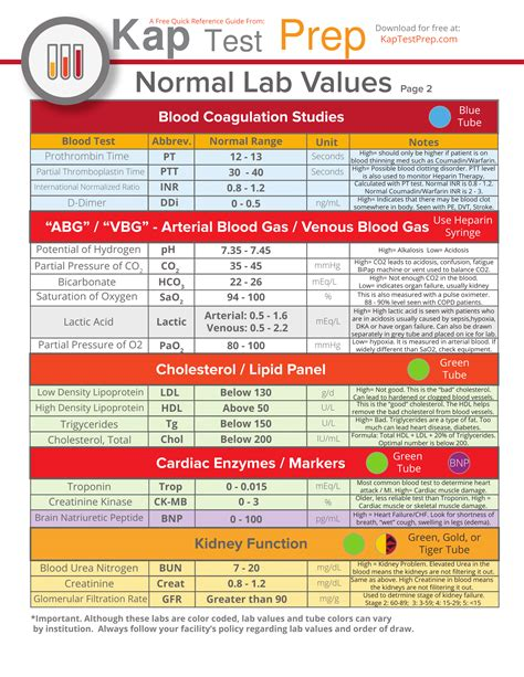 lab values interpretation cheat sheet part  nclex quiz