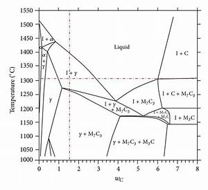 Binary Phase Diagram Of Aisi D2 Tool Steel With Variable