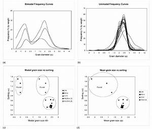 Grain Size And Sorting Patterns In The Unconsolidated