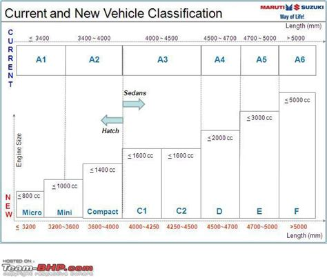 Siam's New Vehicle Classification System