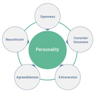 Psychology Career Diagram Of Sphere by Personality Traits Influence Your Values And Well Being