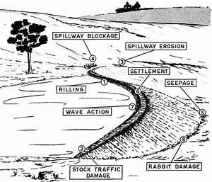 Diagram Of Dam Building : maintaining your farm dam managing dams farm ~ A.2002-acura-tl-radio.info Haus und Dekorationen