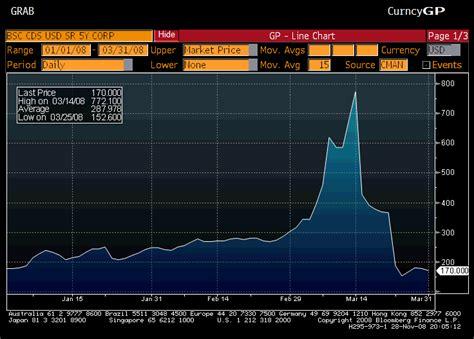 credit default swaps herald  doom  beginners  baseline scenario
