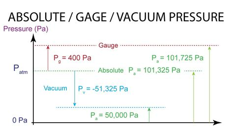 Vacuum Vs Pressure by Introductory Fluid Mechanics L4 P4 Absolute Gage