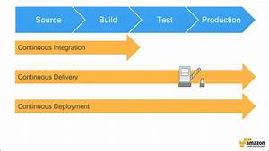 Building A Cicd Pipeline For Container Deployment To