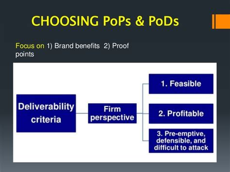 Brand Positioning Part 2