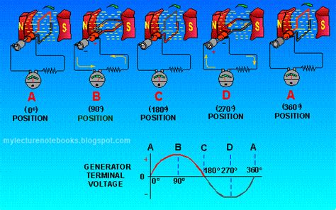 How Does A Generator Create Electricity? How Generators