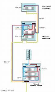 conseils choisir les cables d39alimentation electrique pour With alimentation electrique d une maison