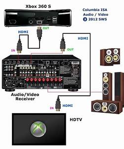 Av Receiver Setup Diagram