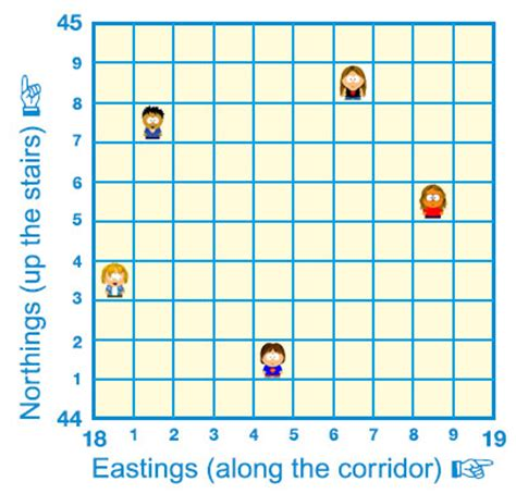 geographyalltheway six figure grid references