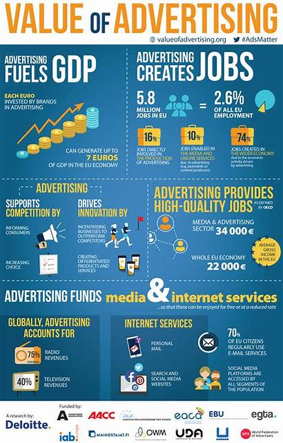 Advertising Benefits Advertisement Value Economic Economy Across