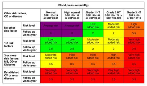 cardiovascular risk stratification chart  recommended