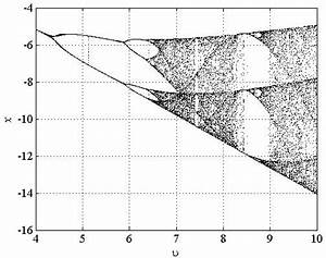 How To Plot A Bifurcation Diagram In Matlab