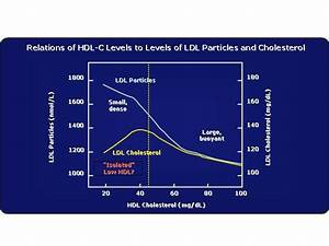 health from trusted sources hdl cholesterol