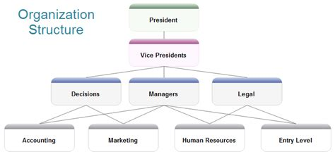 Draw Company Structure With Organization Charting Software