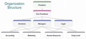 Organizational Structure Diagram Software