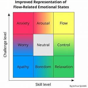 A Doubly Improved Representation Of Flow Related Emotional