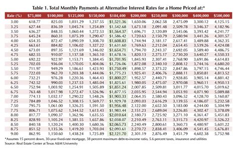 mortgage interest rate table article