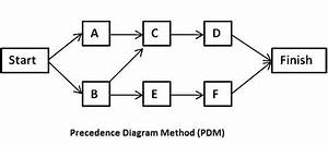 What Is Ffpdm In Html