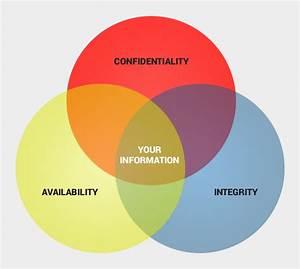 Venn Diagram - Infosec Principles