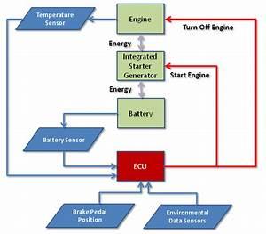 Clemson Vehicular Electronics Laboratory  Automatic Start
